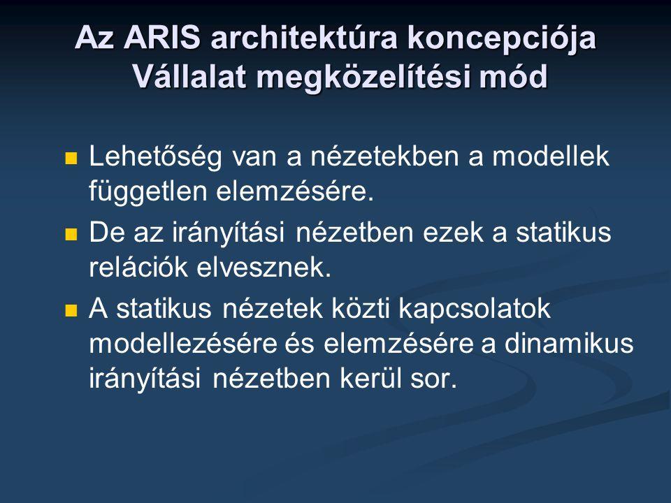 Az ARIS architektúra koncepciója Vállalat megközelítési mód