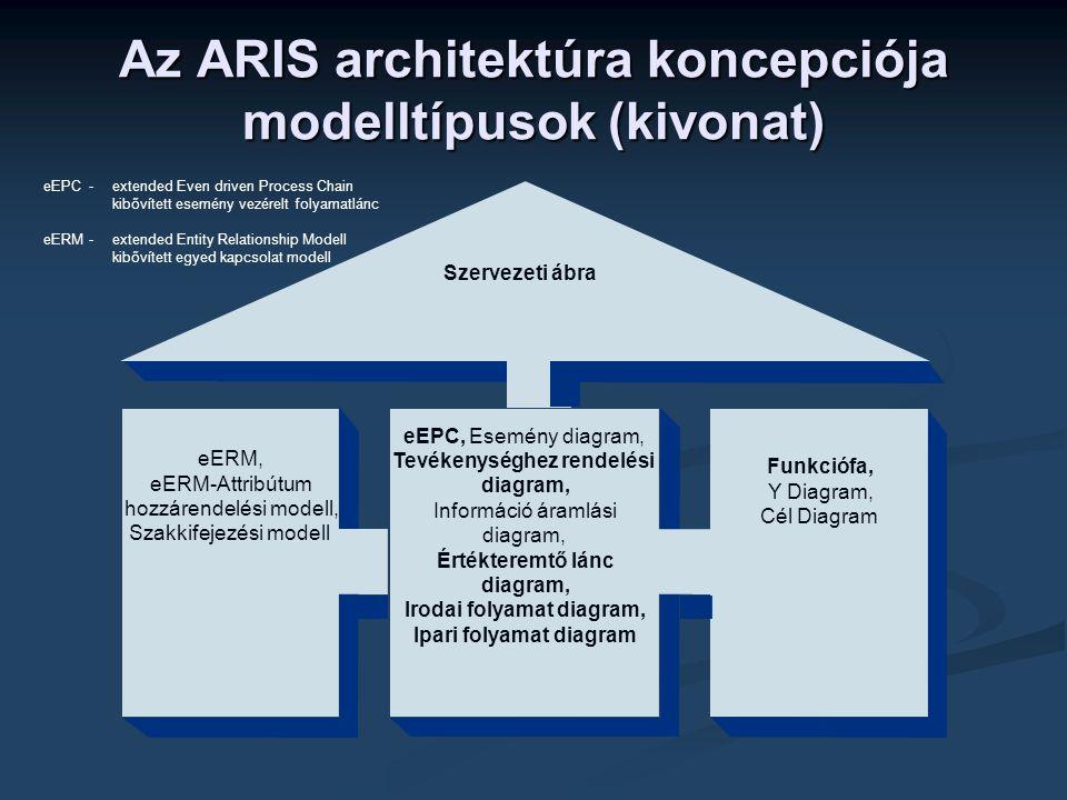 Az ARIS architektúra koncepciója modelltípusok (kivonat)