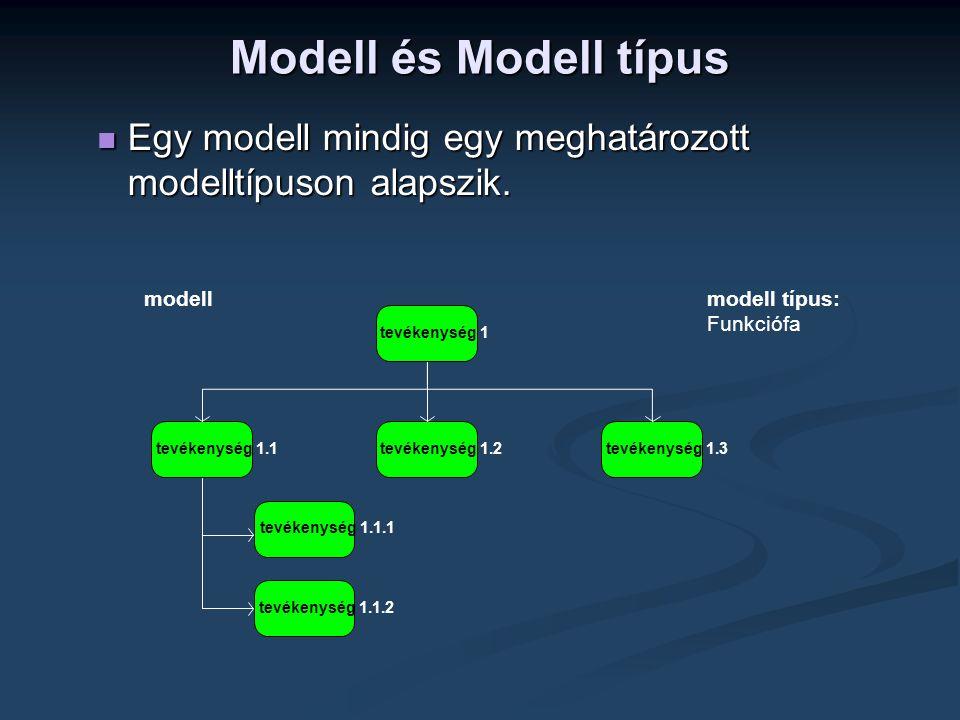 Modell és Modell típus Egy modell mindig egy meghatározott modelltípuson alapszik. modell. modell típus: