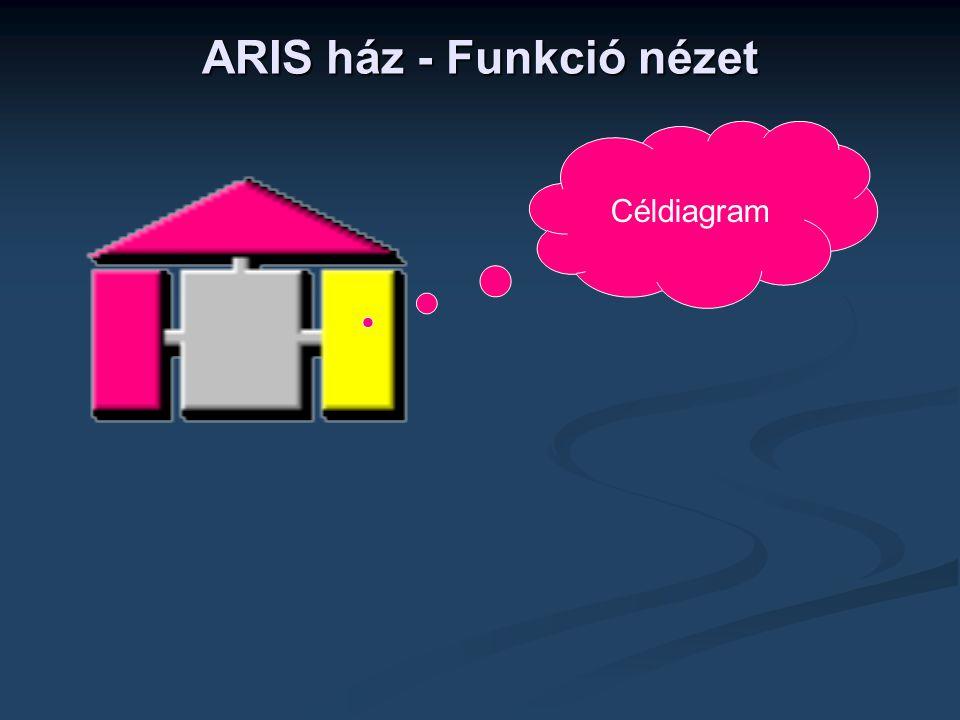 ARIS ház - Funkció nézet