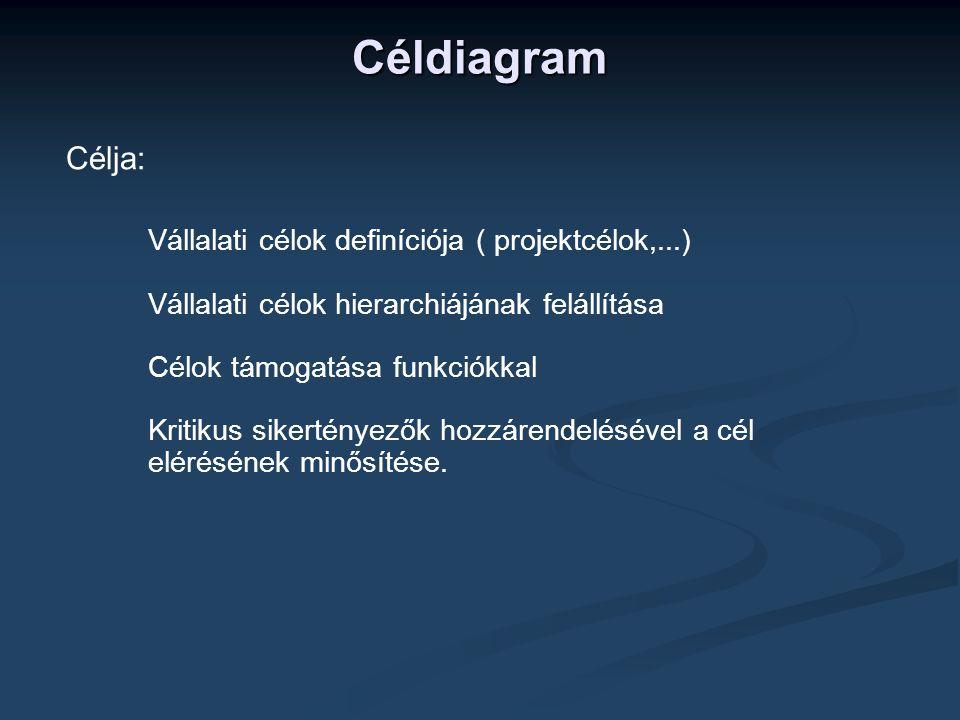 Céldiagram Célja: Vállalati célok definíciója ( projektcélok,...)