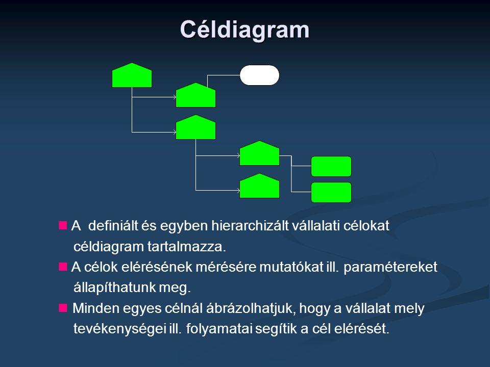 Céldiagram céldiagram tartalmazza.
