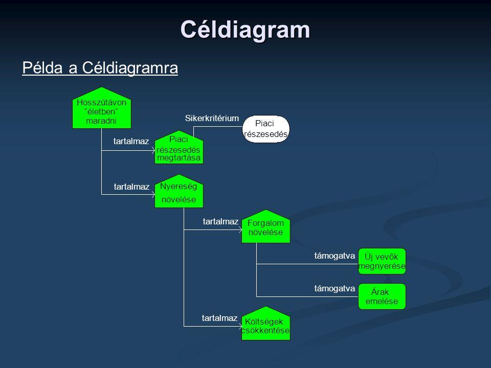 Céldiagram Példa a Céldiagramra Hosszútávon életben Sikerkritérium