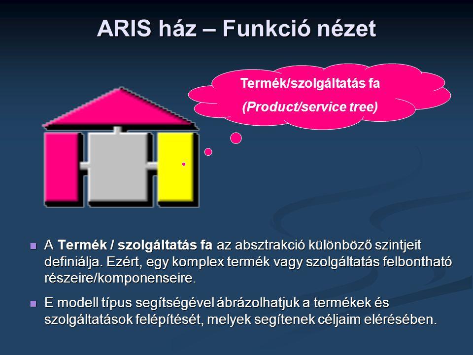 ARIS ház – Funkció nézet