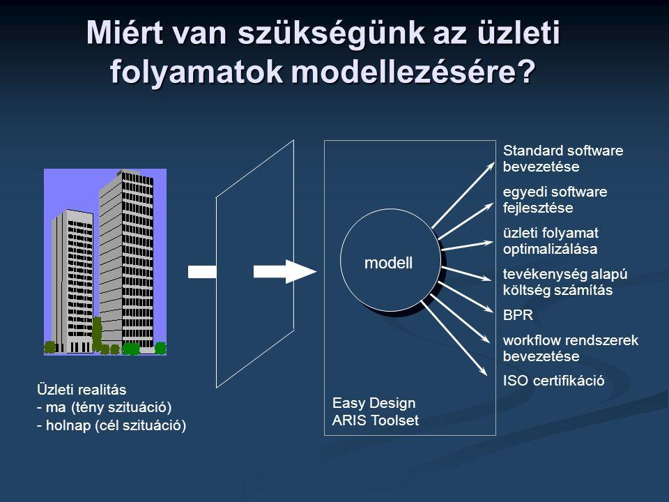 Miért van szükségünk az üzleti folyamatok modellezésére