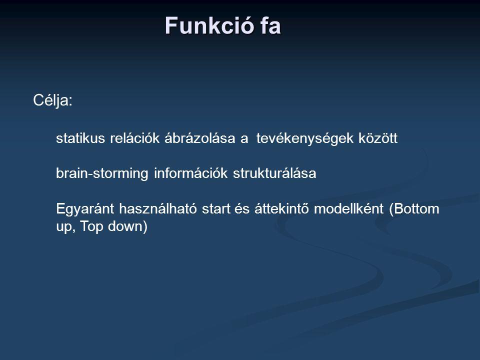 Funkció fa Célja: statikus relációk ábrázolása a tevékenységek között