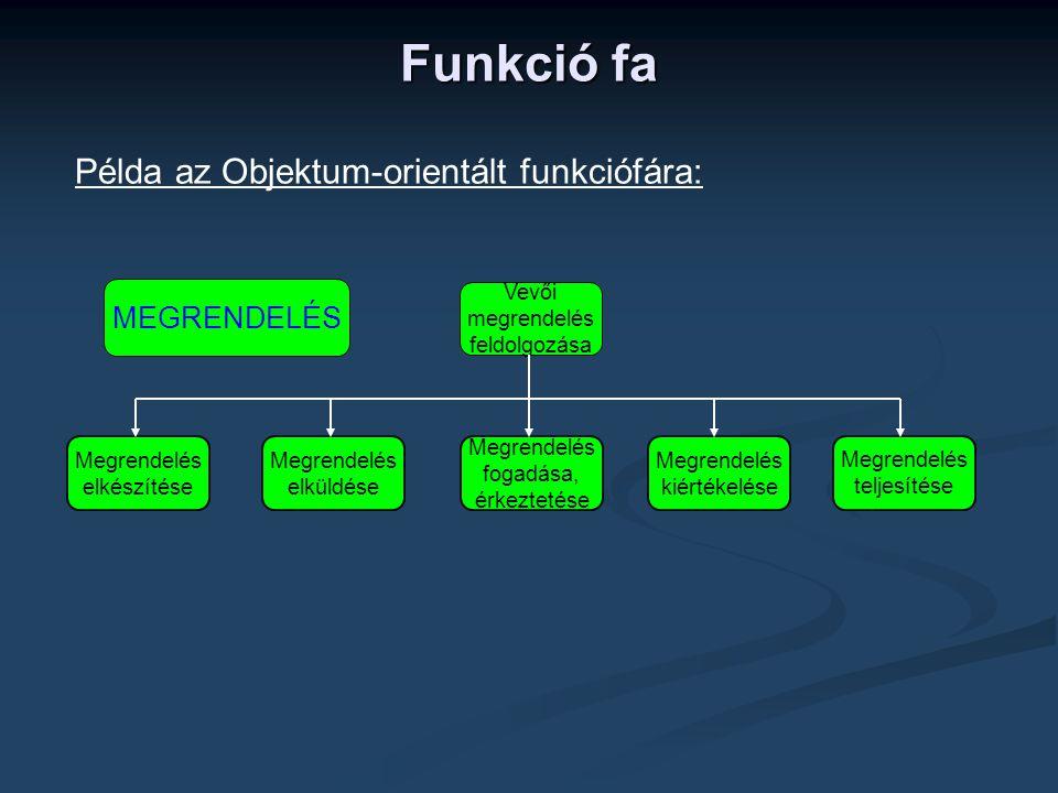 Funkció fa Példa az Objektum-orientált funkciófára: MEGRENDELÉS Vevői