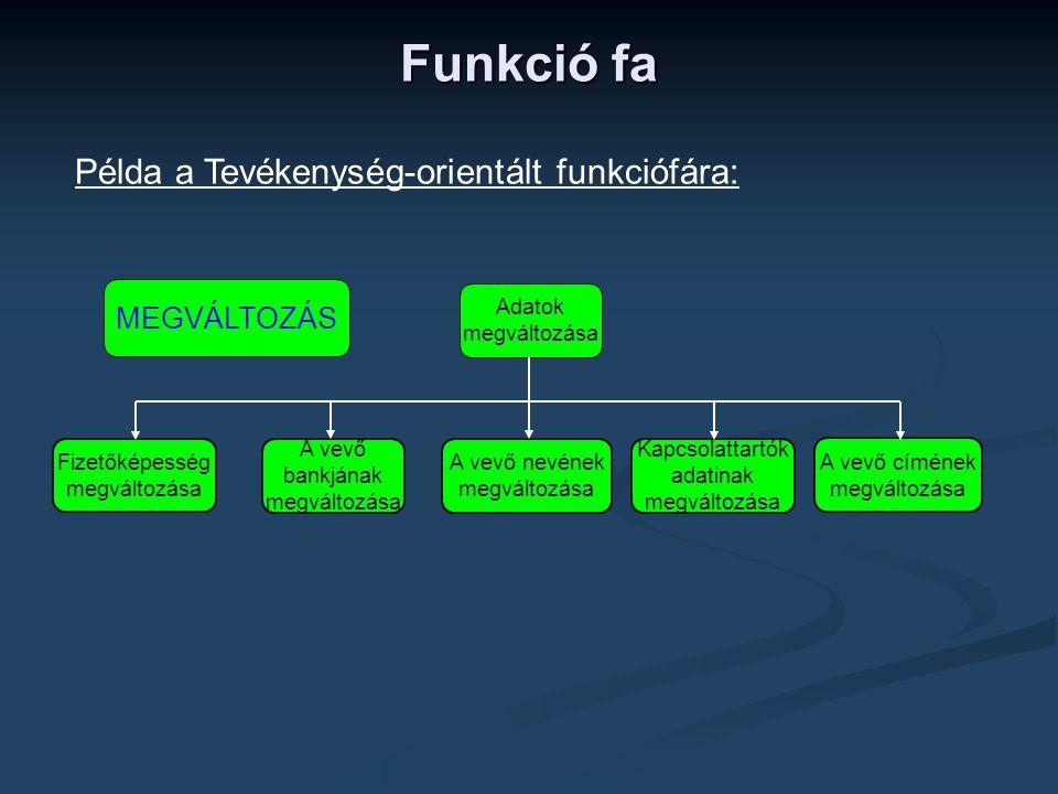 Funkció fa Példa a Tevékenység-orientált funkciófára: MEGVÁLTOZÁS