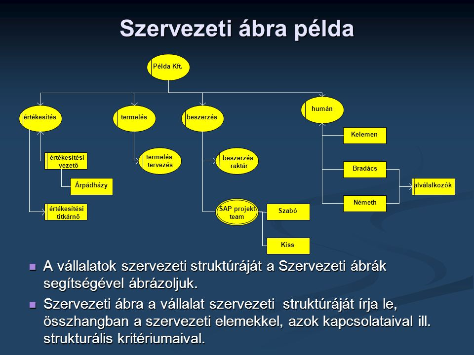 Szervezeti ábra példa értékesítési. vezető. Árpádházy. beszerzés. raktár. humán. értékesítés.