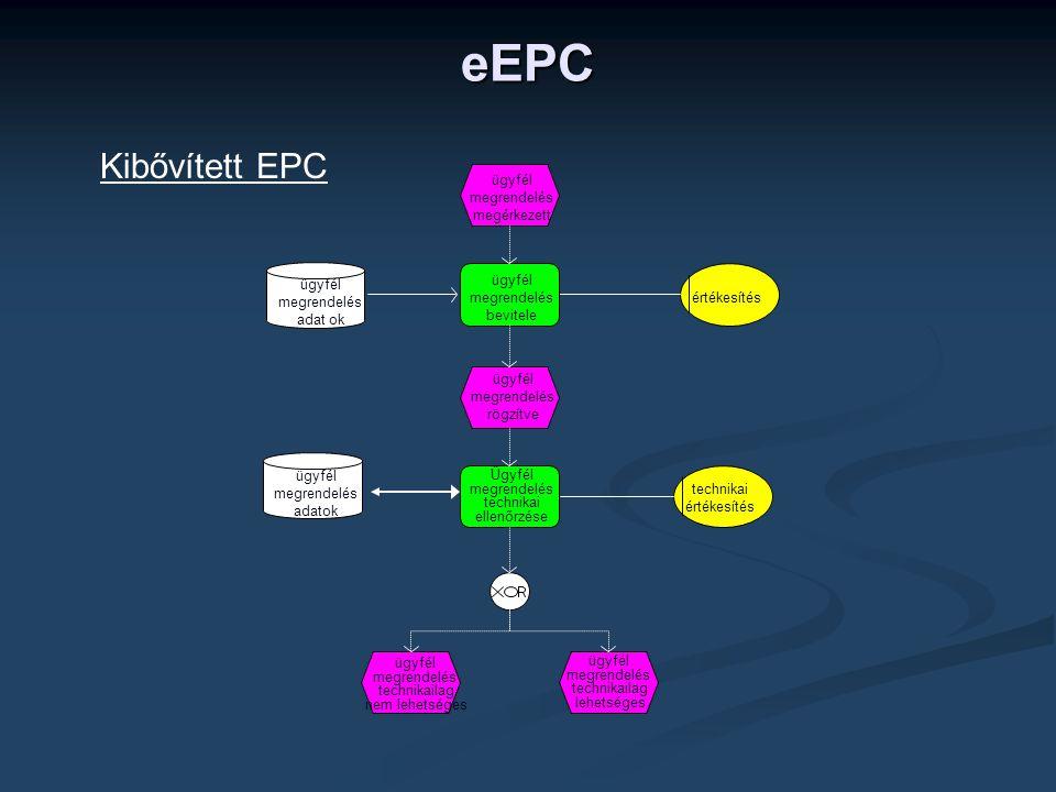 eEPC Kibővített EPC ügyfél megrendelés megérkezett bevitele rögzítve
