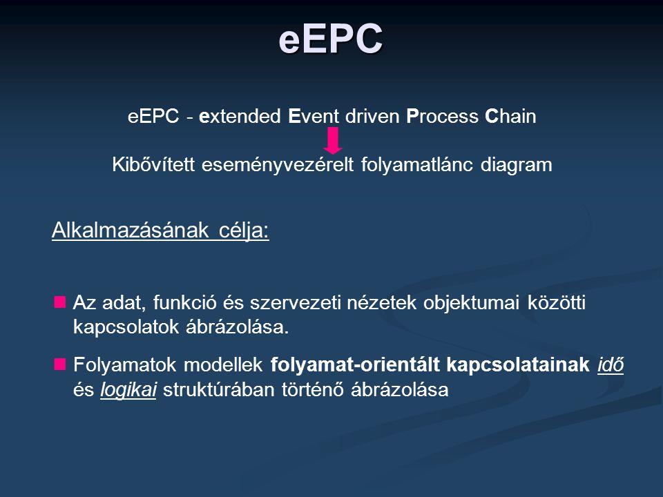 eEPC Alkalmazásának célja: eEPC - extended Event driven Process Chain