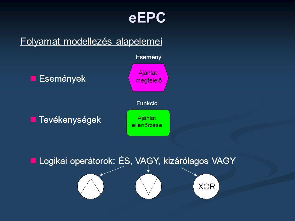 eEPC Folyamat modellezés alapelemei Események Tevékenységek