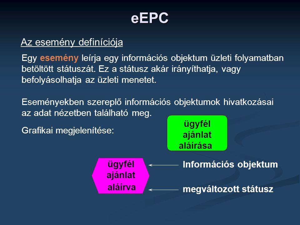 eEPC Az esemény definíciója