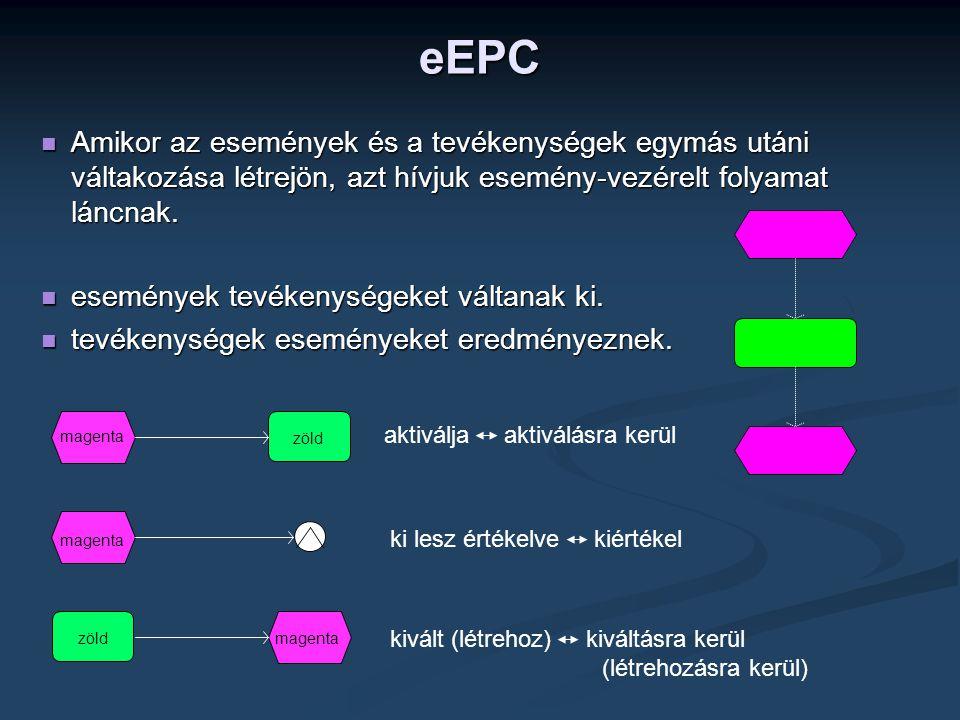 eEPC Amikor az események és a tevékenységek egymás utáni váltakozása létrejön, azt hívjuk esemény-vezérelt folyamat láncnak.