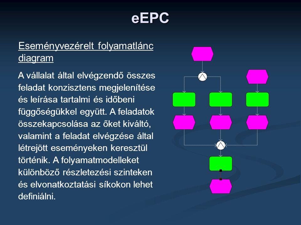 eEPC Eseményvezérelt folyamatlánc diagram