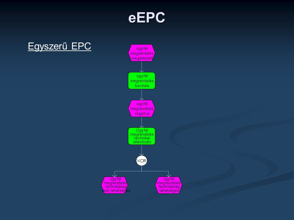 eEPC Egyszerű EPC ügyfél megrendelés megérkezett ügyfél megrendelés