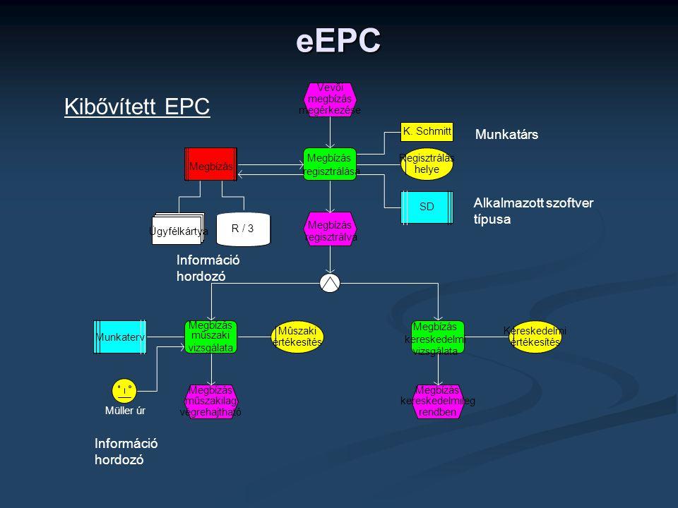 eEPC Kibővített EPC Munkatárs Alkalmazott szoftver típusa Információ