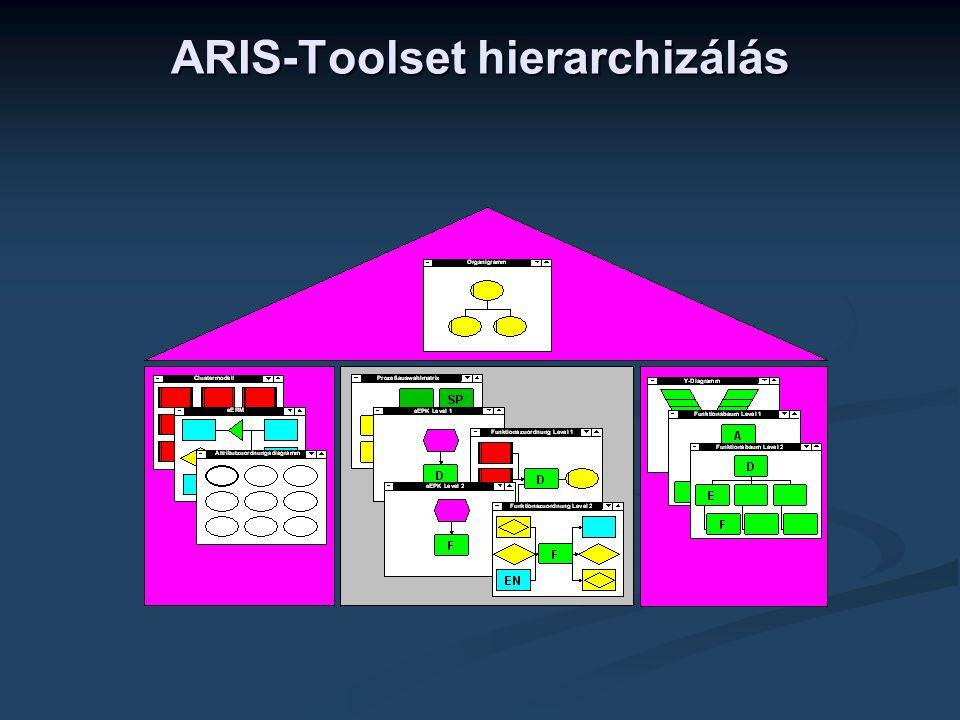 ARIS-Toolset hierarchizálás