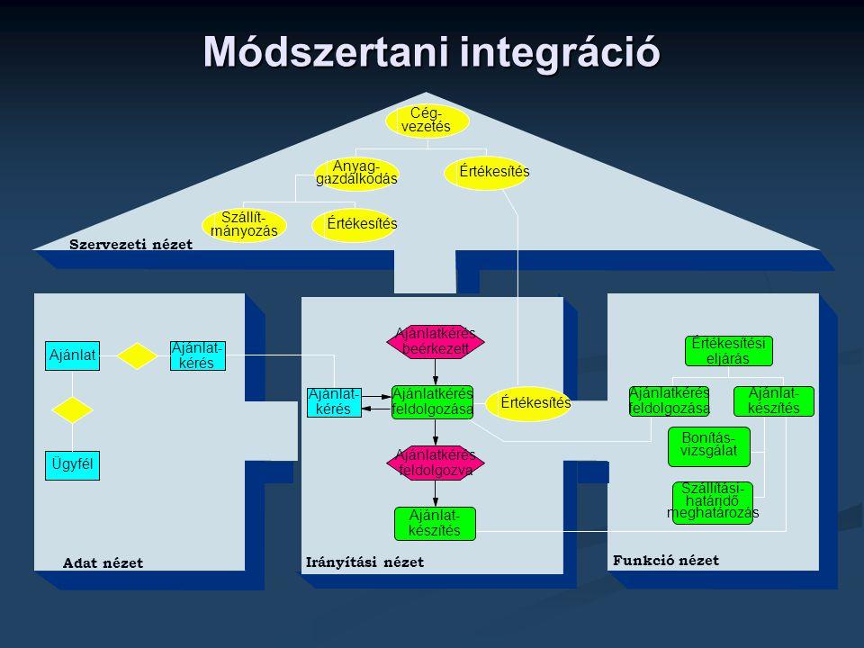 Módszertani integráció