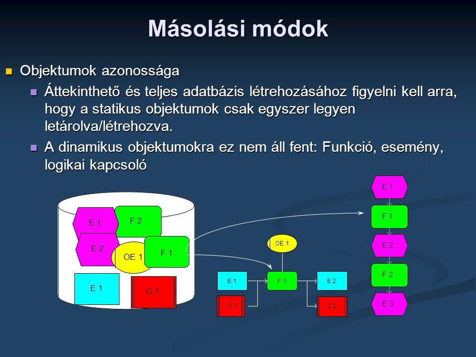 Másolási módok Objektumok azonossága