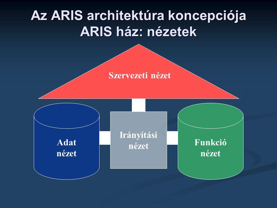 Az ARIS architektúra koncepciója ARIS ház: nézetek