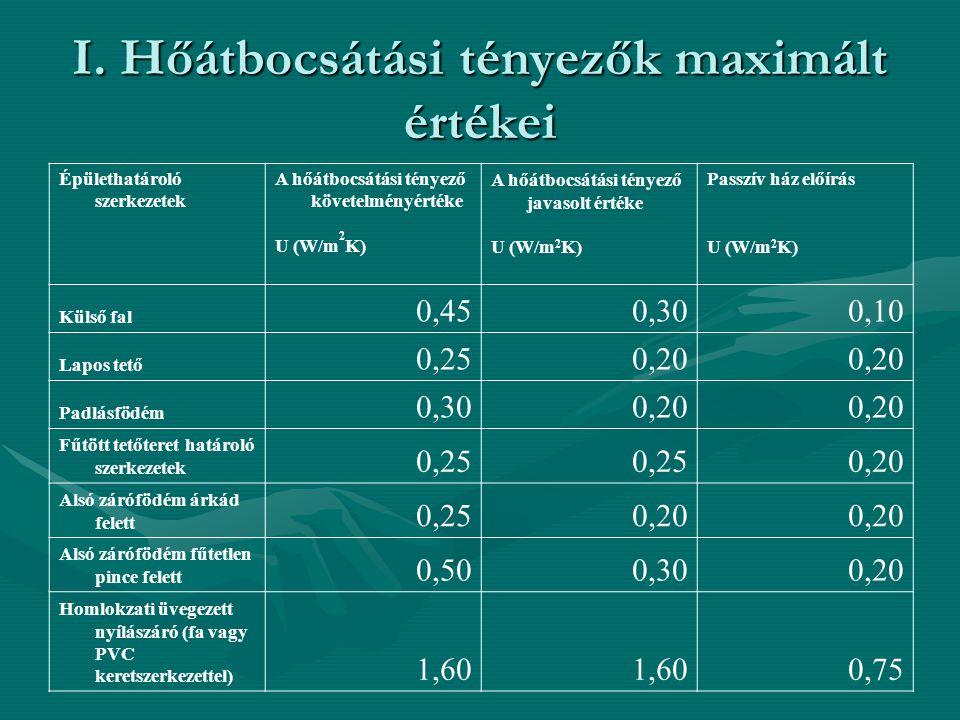 I. Hőátbocsátási tényezők maximált értékei