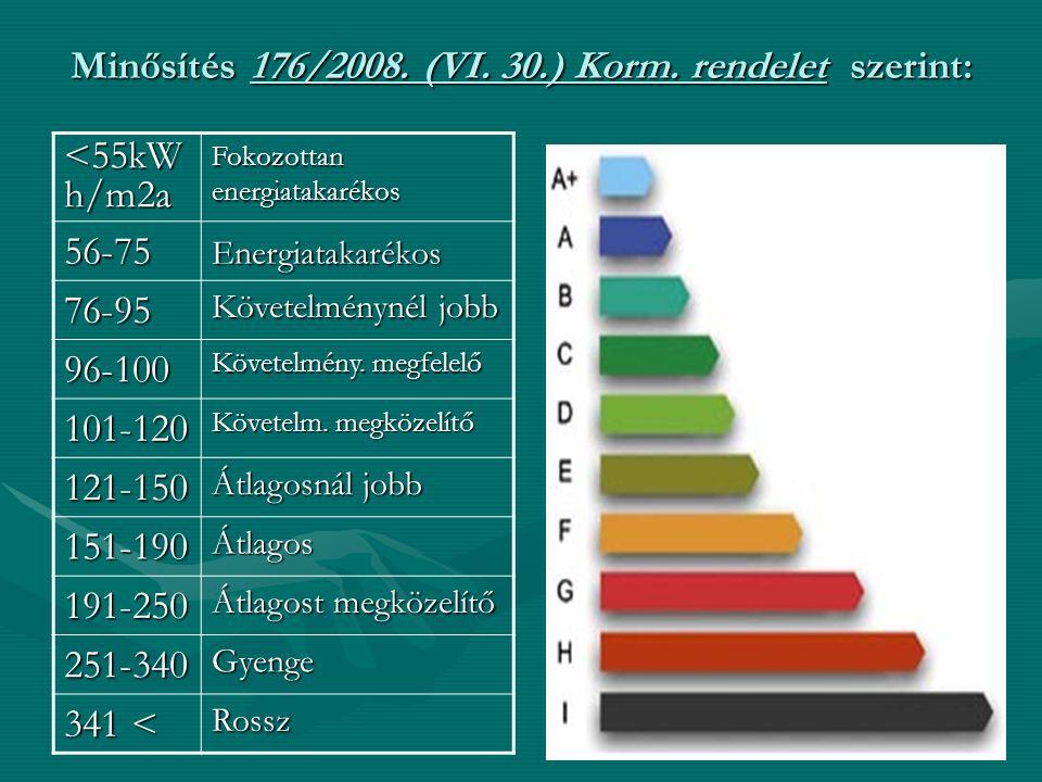 Minősítés 176/2008. (VI. 30.) Korm. rendelet szerint: