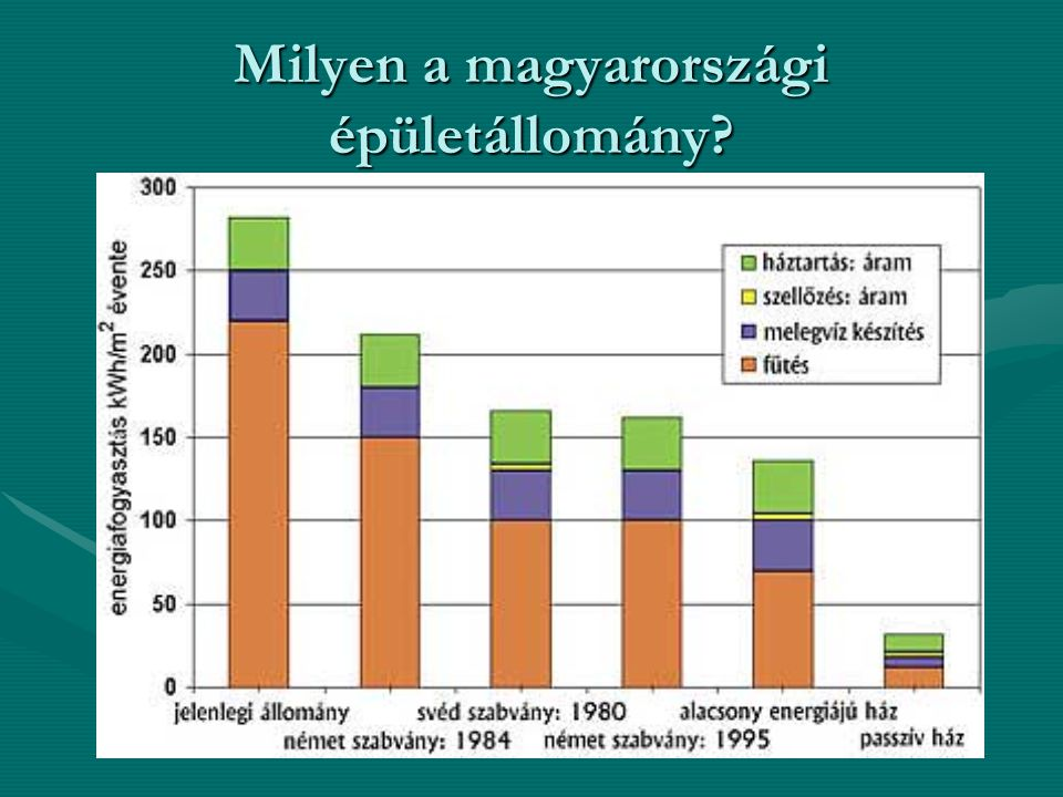 Milyen a magyarországi épületállomány