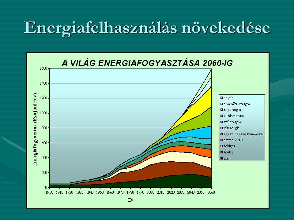 Energiafelhasználás növekedése