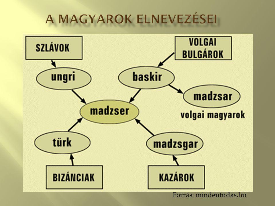 A magyarok elnevezései