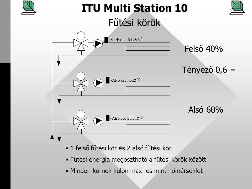 ITU Multi Station 10 Fűtési körök Felső 40% Tényező 0,6 = Alsó 60%