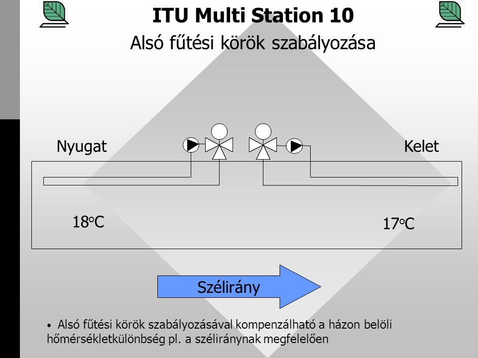 Alsó fűtési körök szabályozása