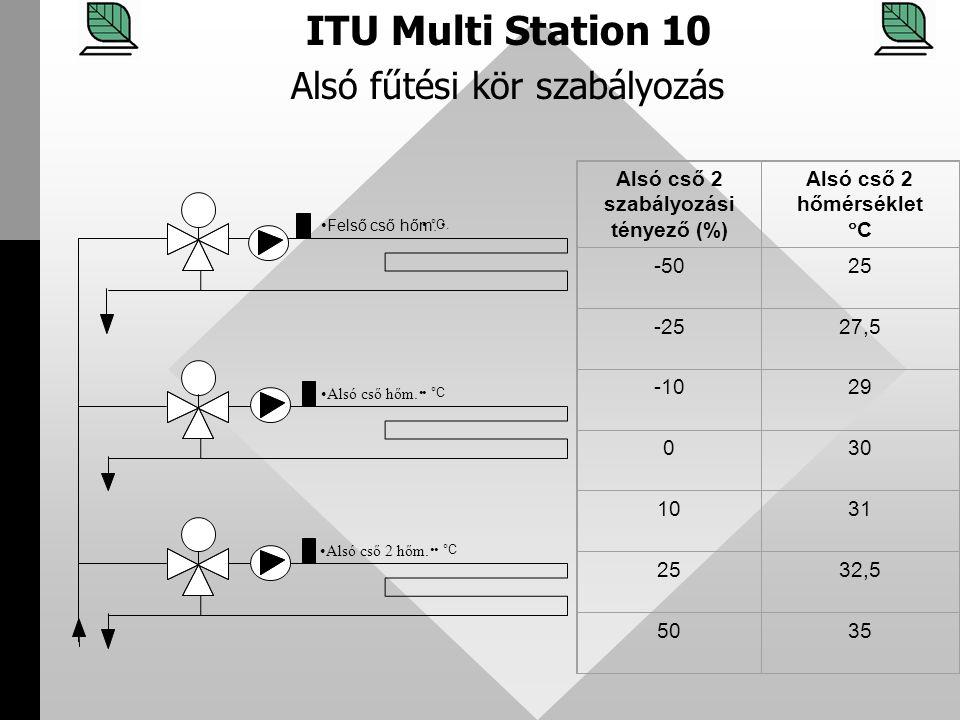 ITU Multi Station 10 Alsó fűtési kör szabályozás