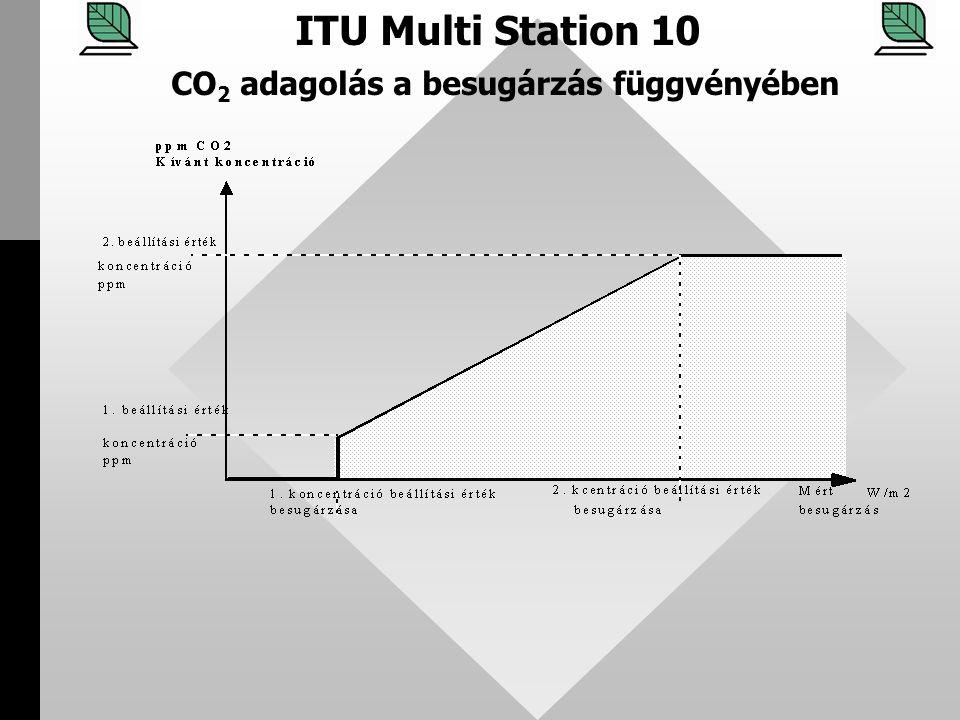 CO2 adagolás a besugárzás függvényében