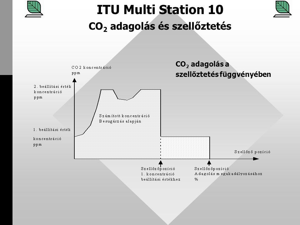 CO2 adagolás és szellőztetés