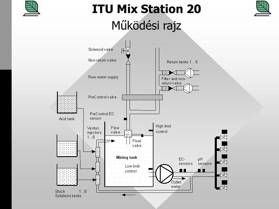 ITU Mix Station 20 Működési rajz