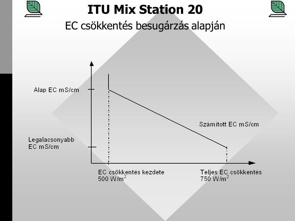 EC csökkentés besugárzás alapján