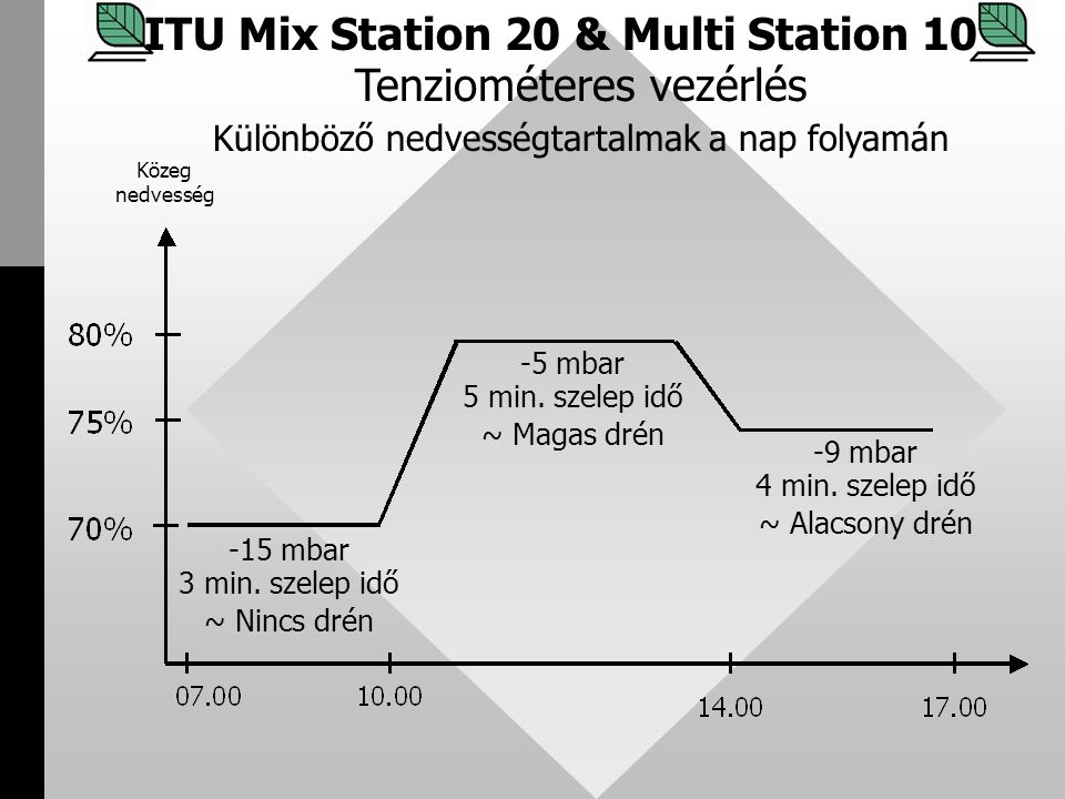 ITU Mix Station 20 & Multi Station 10 Tenziométeres vezérlés