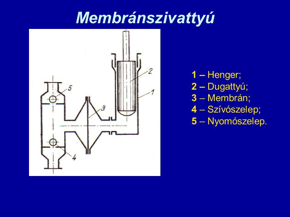 Membránszivattyú 1 – Henger; 2 – Dugattyú; 3 – Membrán;