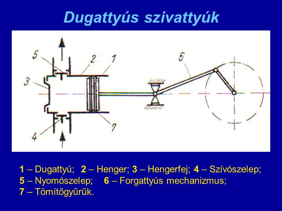 Dugattyús szivattyúk 1 – Dugattyú; 2 – Henger; 3 – Hengerfej; 4 – Szívószelep; 5 – Nyomószelep; 6 – Forgattyús mechanizmus;