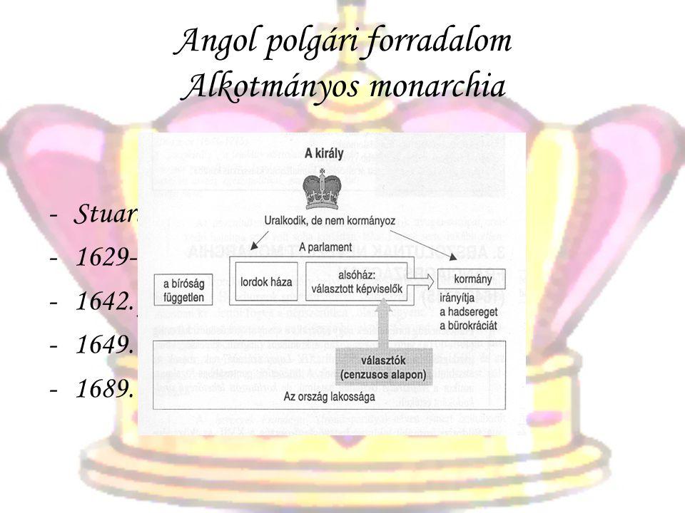 Angol polgári forradalom Alkotmányos monarchia