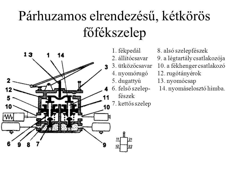 Párhuzamos elrendezésű, kétkörös főfékszelep