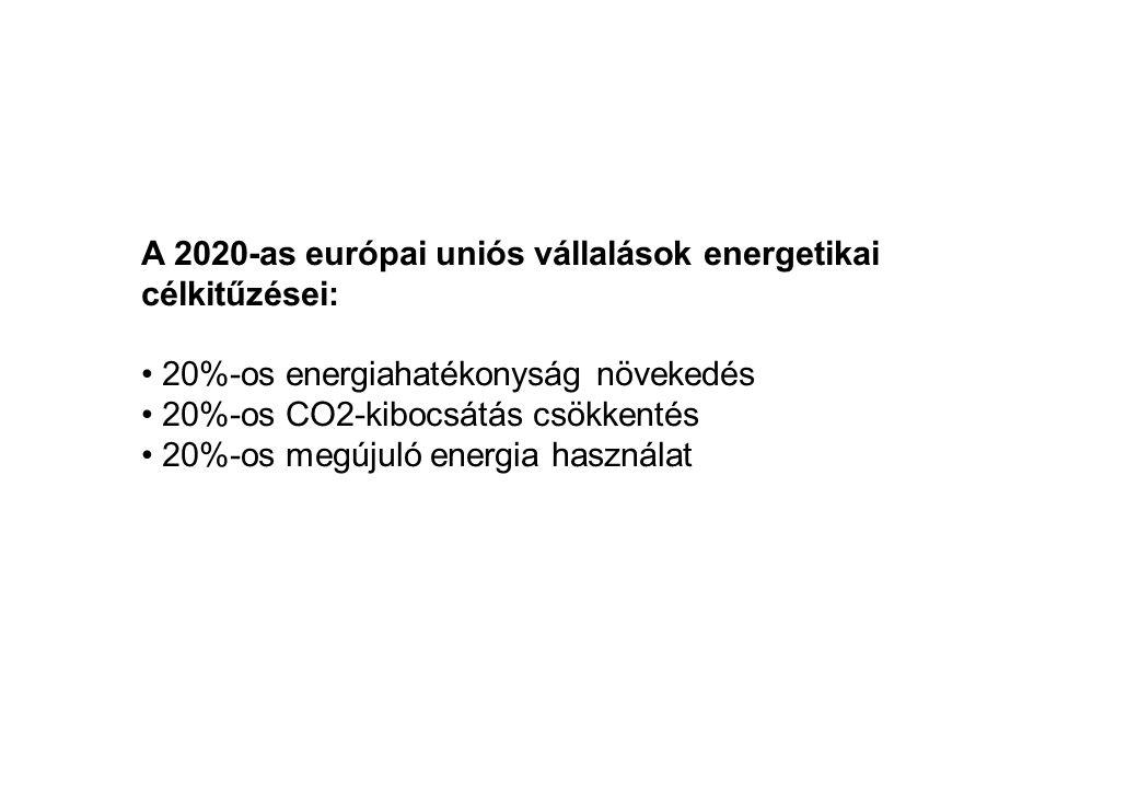 A 2020-as európai uniós vállalások energetikai célkitűzései: