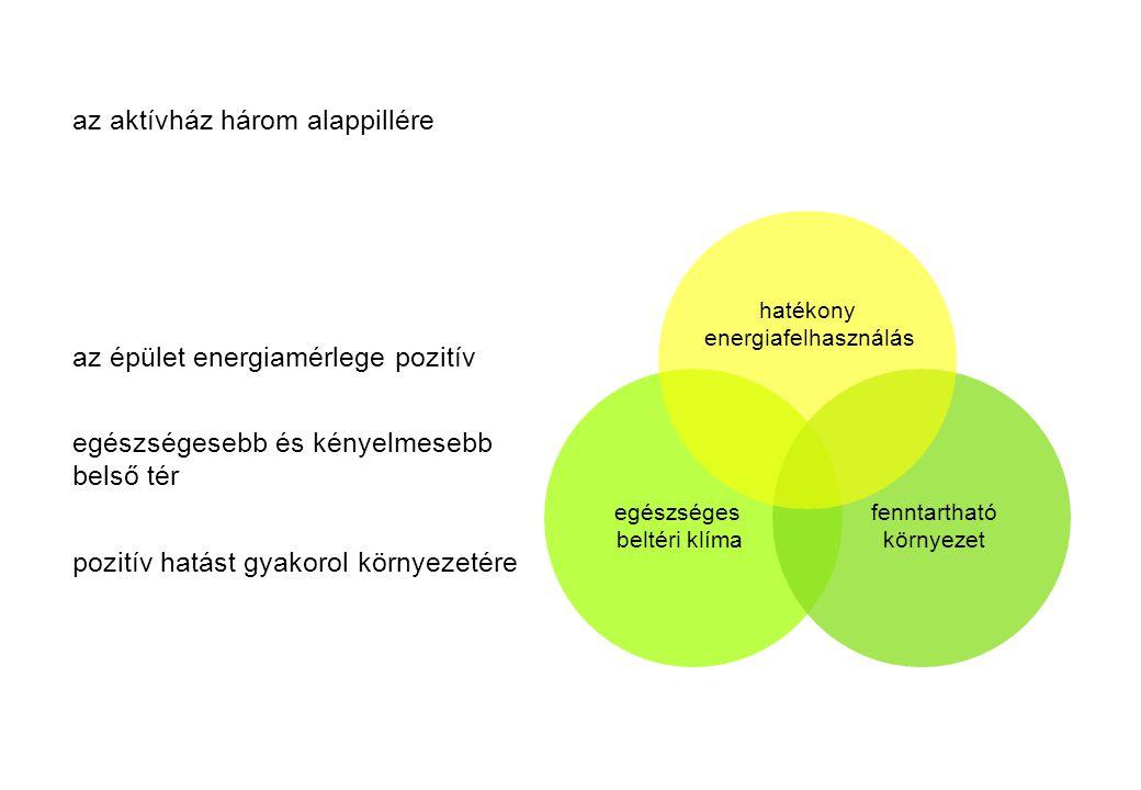 az aktívház három alappillére