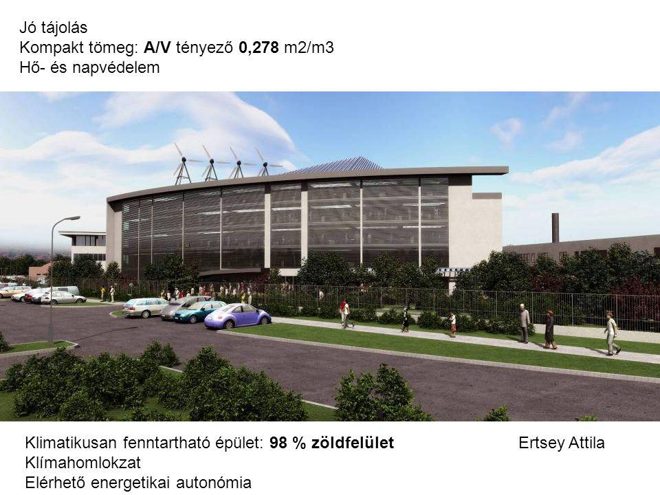 Jó tájolás Kompakt tömeg: A/V tényező 0,278 m2/m3. Hő- és napvédelem. Klimatikusan fenntartható épület: 98 % zöldfelület.