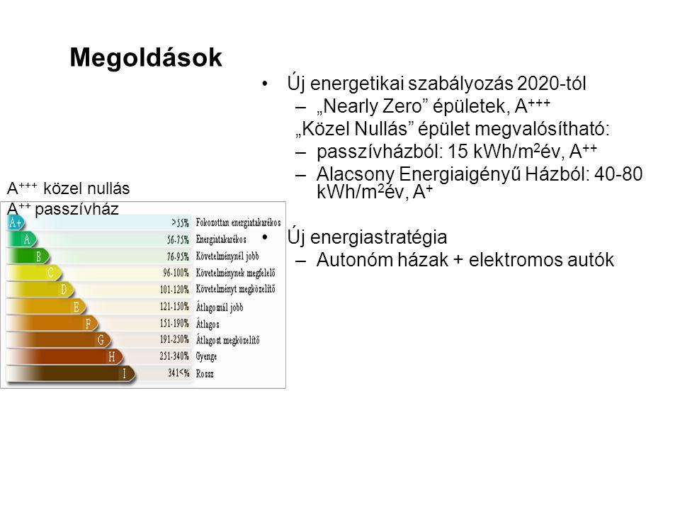 Megoldások Új energetikai szabályozás 2020-tól