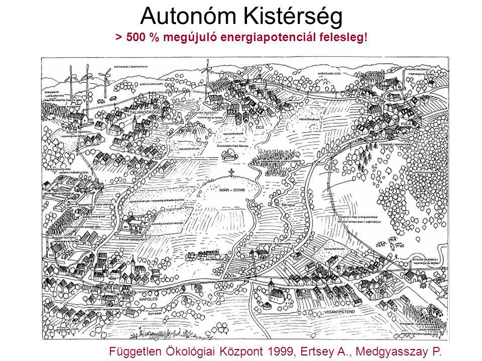 Autonóm Kistérség > 500 % megújuló energiapotenciál felesleg!