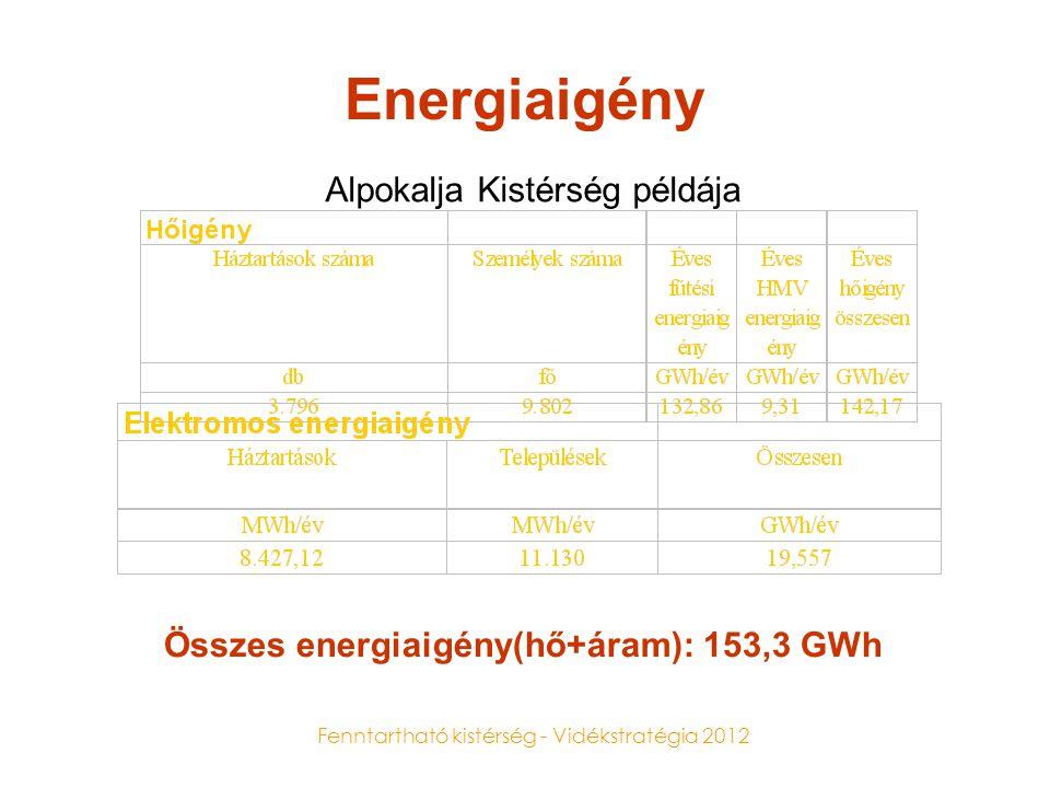 Összes energiaigény(hő+áram): 153,3 GWh
