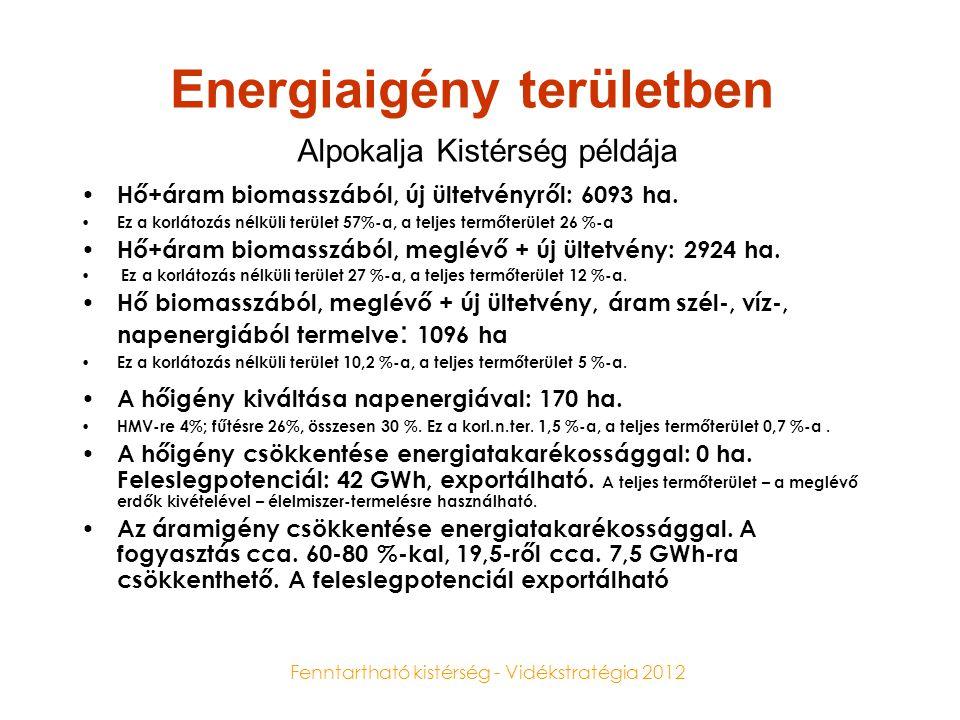 Energiaigény területben