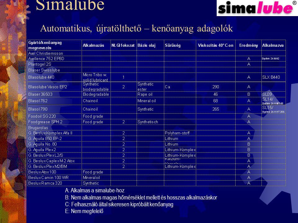 Simalube Automatikus, újratölthető – kenőanyag adagolók